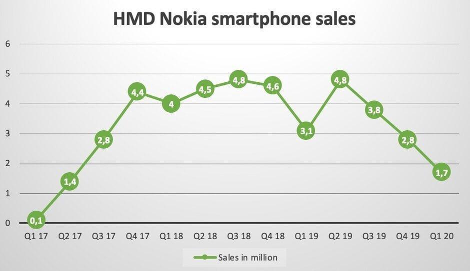 فروش ضعیف گوشی های HMD - آیا شکست دوباره نوکیا نزدیک است؟