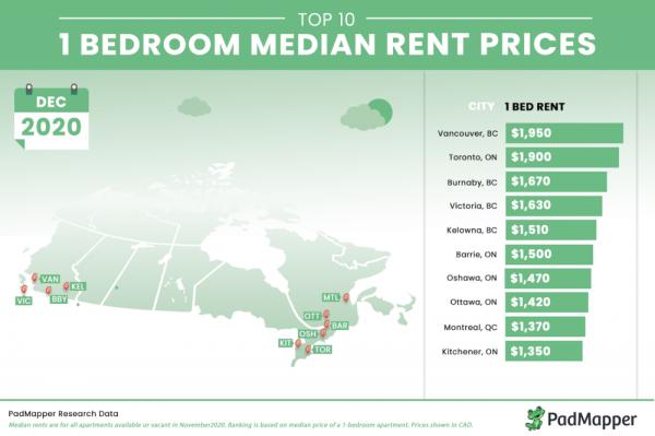 مقاله: کاهش مبلغ اجاره آپارتمان در تورنتو