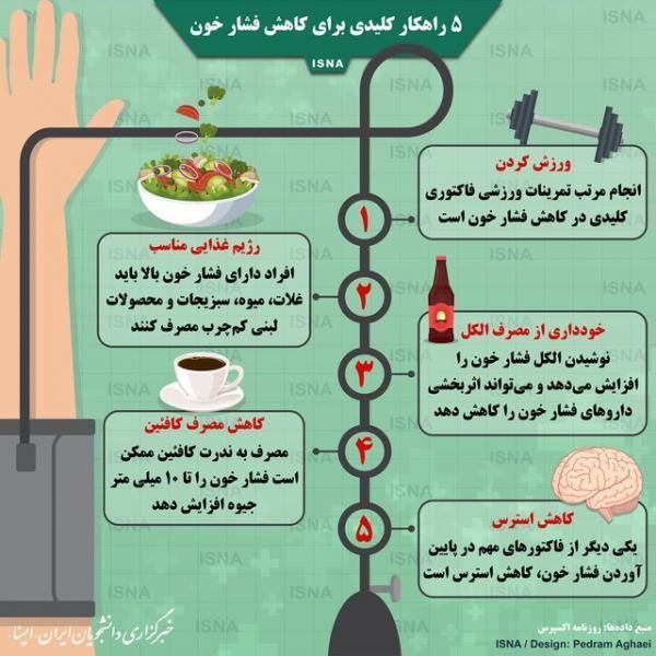 تصویر، پنج راه چاره کلیدی برای کاهش فشار خون